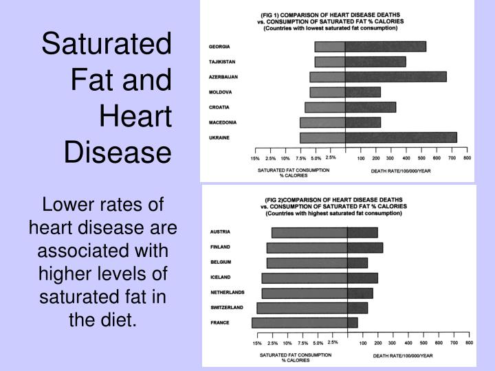 Saturated Fat and Heart Disease
