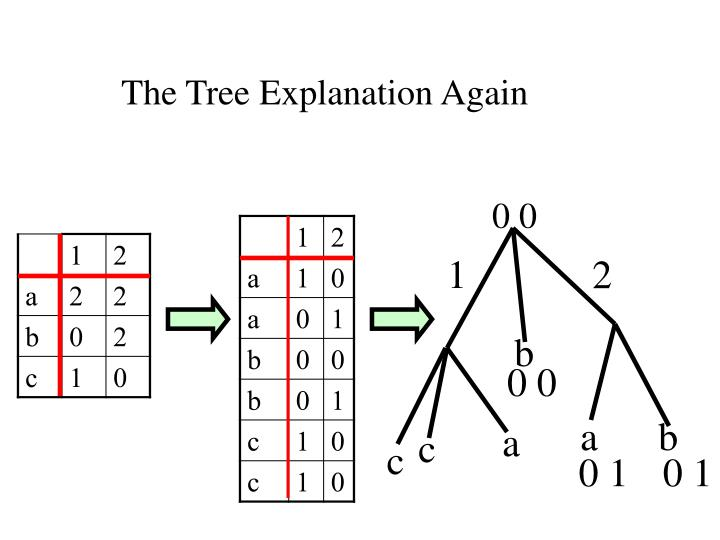 The Tree Explanation Again