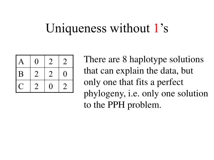 Uniqueness without