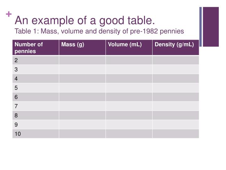 An example of a good table.