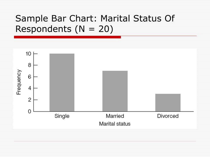 Sample Bar Chart: Marital Status Of Respondents (N = 20)