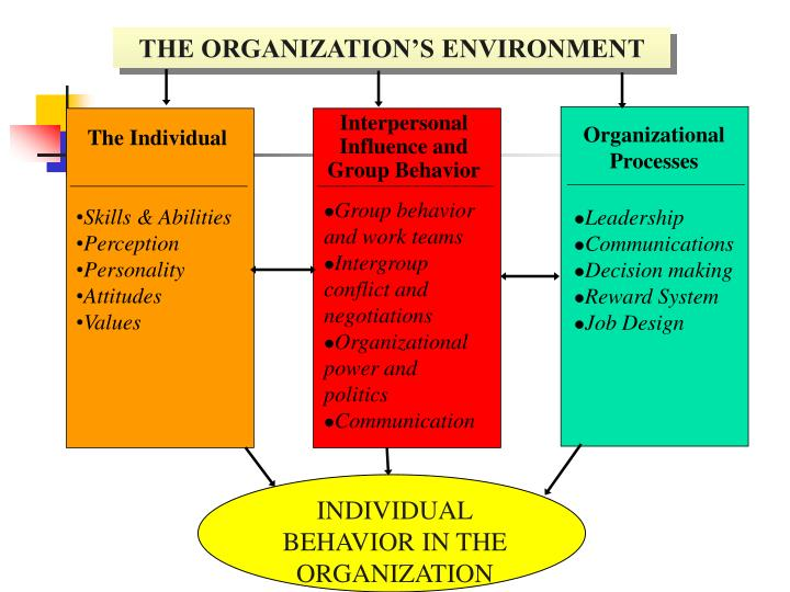 organizational group behavior and communication Organizational behavior is the study of both group and individual performance and activity within an organization internal and external.