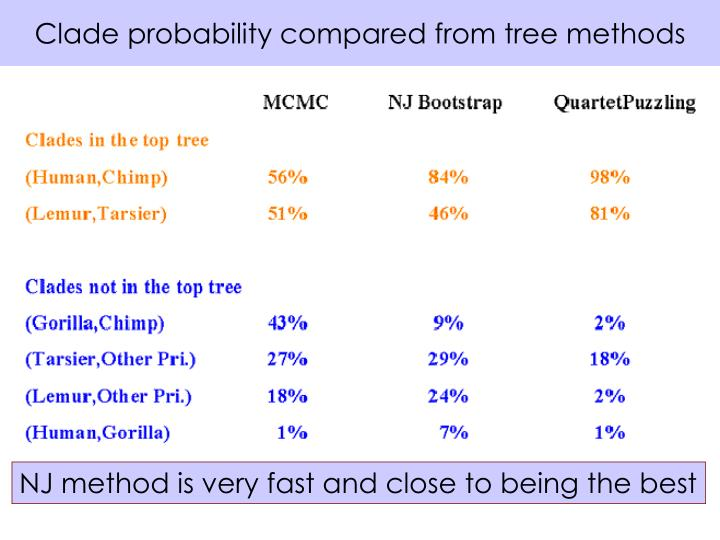 Clade probability compared from tree methods