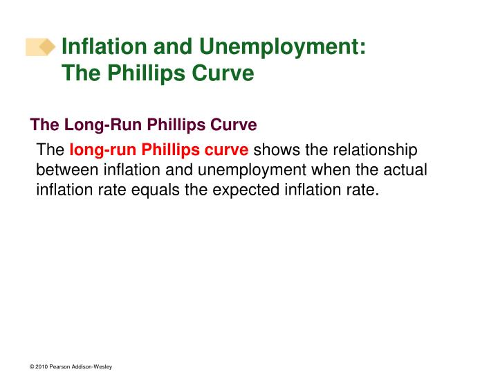 Inflation and Unemployment: