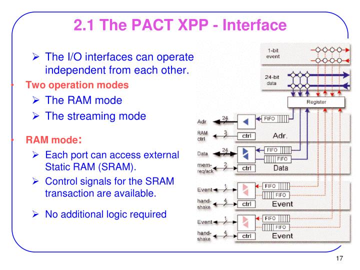 2.1 The PACT XPP - Interface