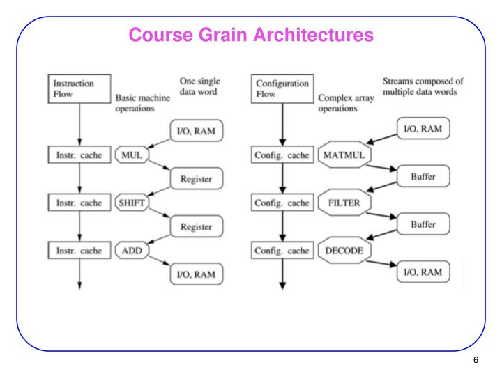 Course Grain Architectures