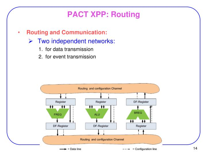 PACT XPP: Routing
