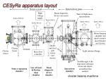 cesyra apparatus layout