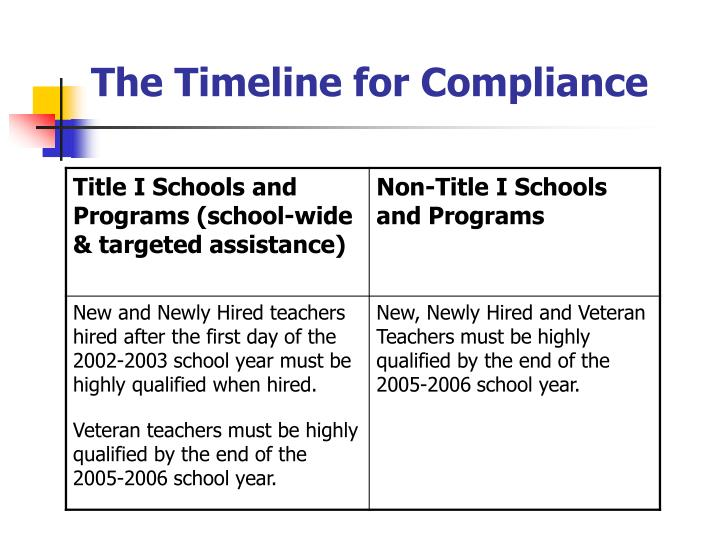 The Timeline for Compliance