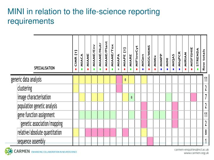 MINI in relation to the life-science reporting requirements