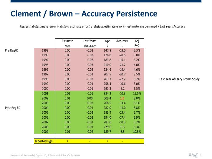 Clement / Brown – Accuracy Persistence