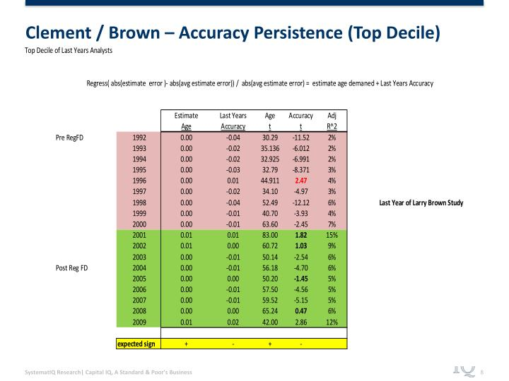 Clement / Brown – Accuracy Persistence (Top