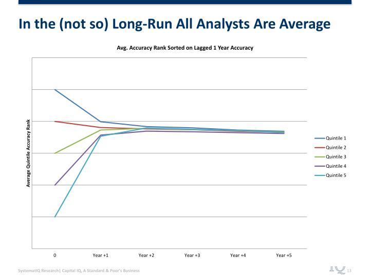 In the (not so) Long-Run All Analysts Are Average