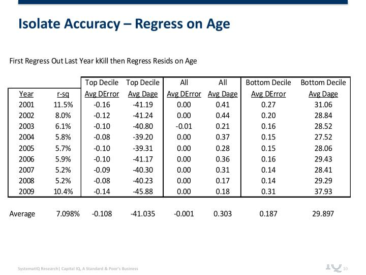 Isolate Accuracy – Regress on Age