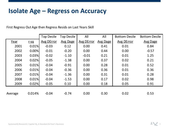 Isolate Age – Regress on Accuracy