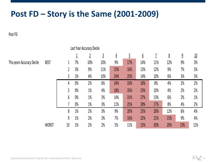 Post FD – Story is the Same (2001-2009)