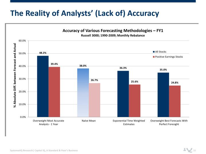 The Reality of Analysts' (Lack of) Accuracy