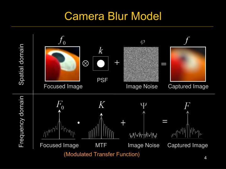 Camera Blur Model