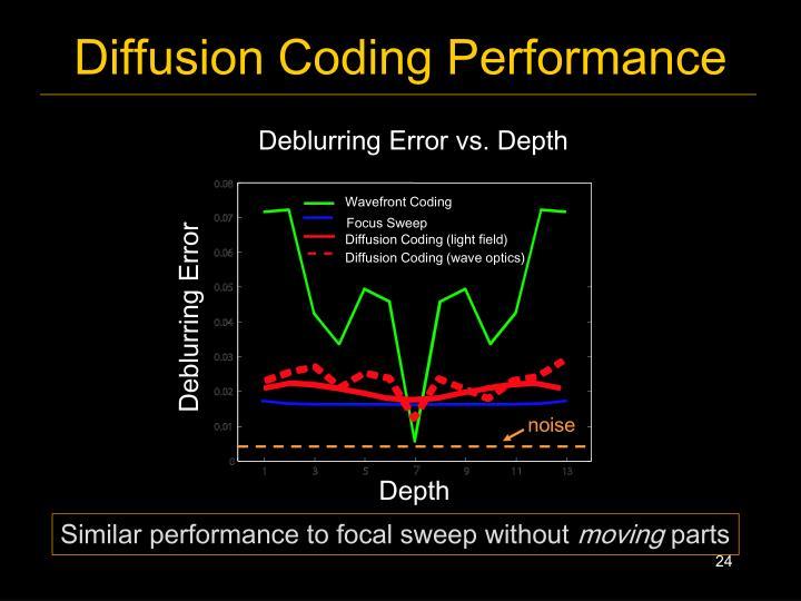 Diffusion Coding Performance