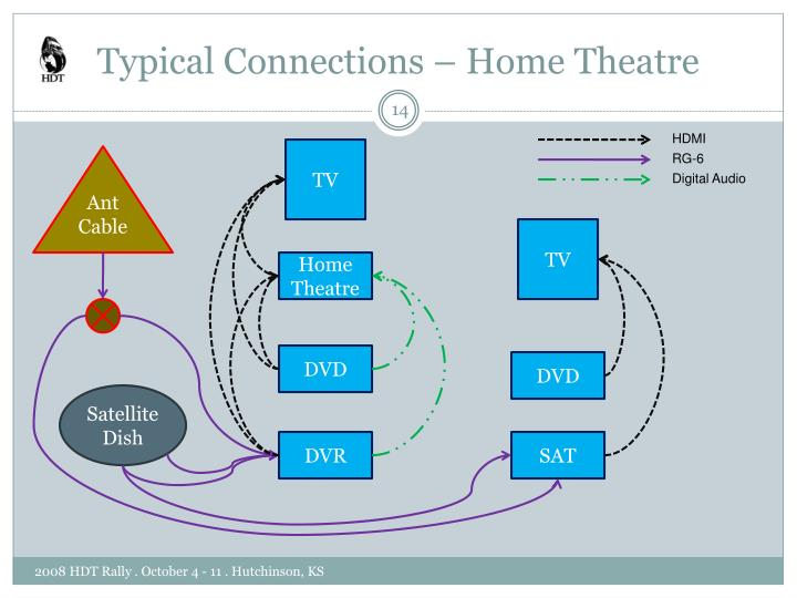 Typical Connections – Home Theatre