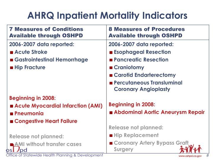 AHRQ Inpatient Mortality Indicators