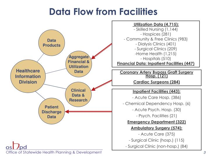 Data Flow from Facilities