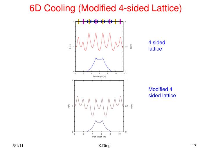 6D Cooling (Modified 4-sided Lattice)