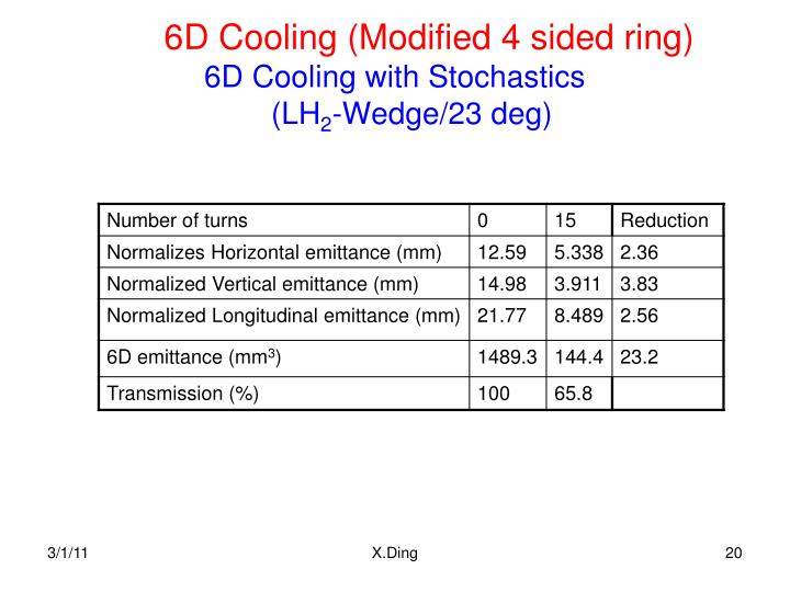 6D Cooling (Modified 4 sided ring)