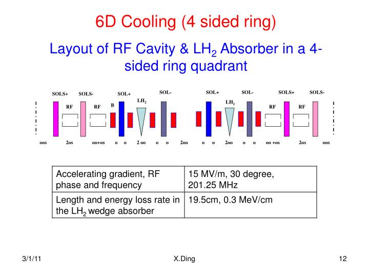 6D Cooling (4 sided ring)