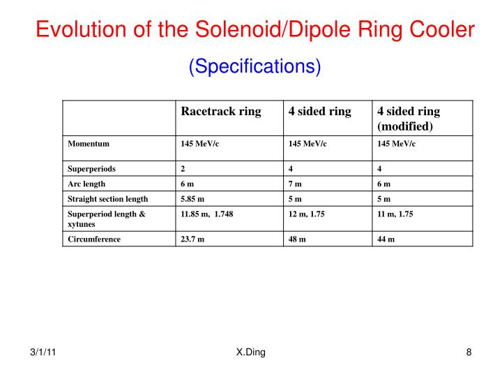 Evolution of the Solenoid/Dipole Ring Cooler