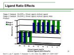 ligand ratio effects