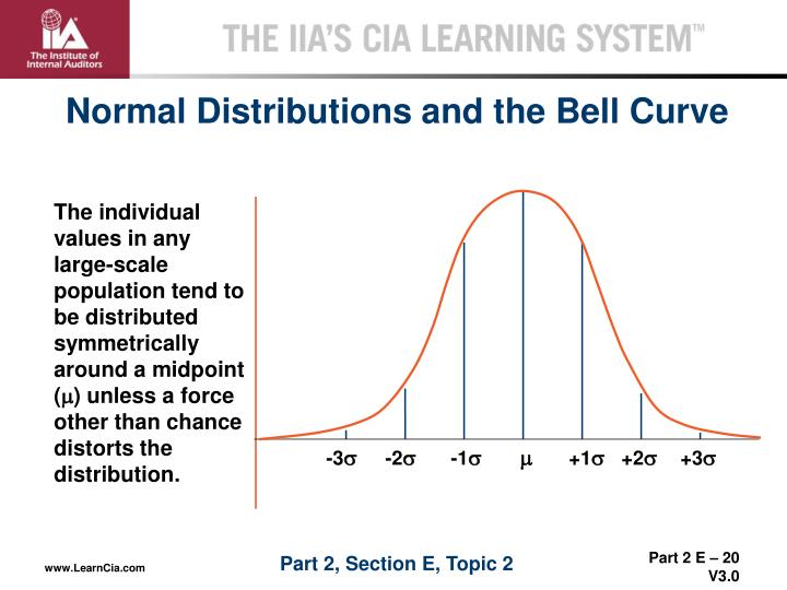Normal Distributions and the Bell Curve