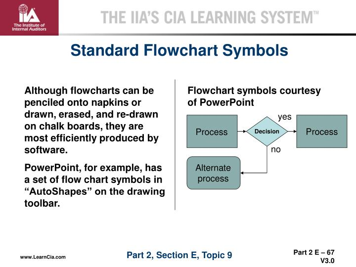 Although flowcharts can be penciled onto napkins or drawn, erased, and re-drawn on chalk boards, they are most efficiently produced by software.