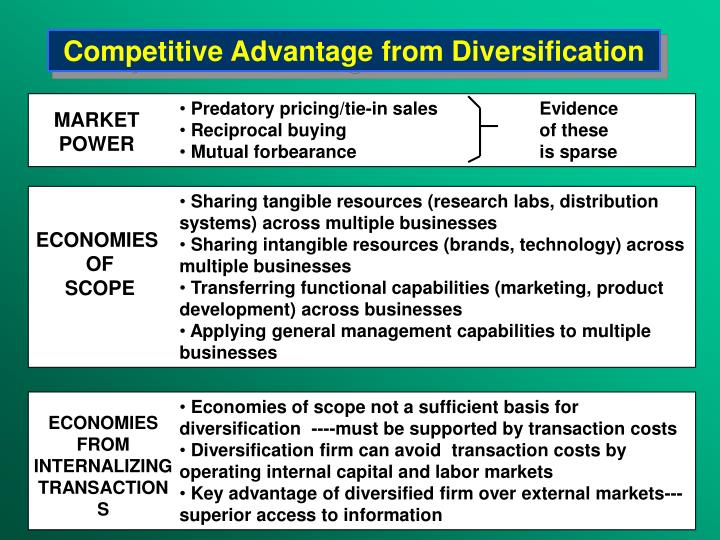 Competitive Advantage from Diversification