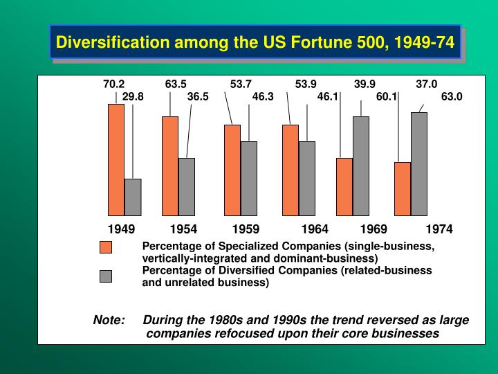 Diversifi cation among the us fortune 500 1949 74