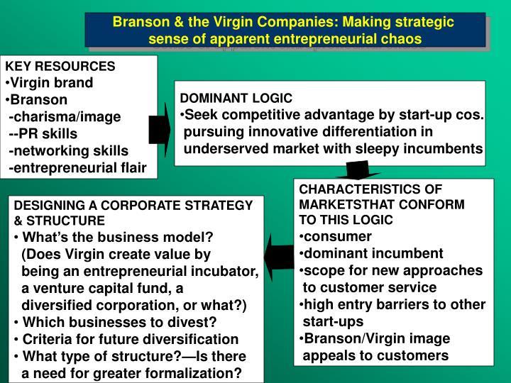 Branson & the Virgin Companies: Making strategic