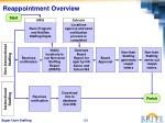reappointment overview