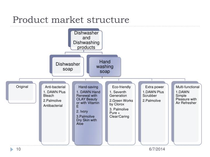Product market structure