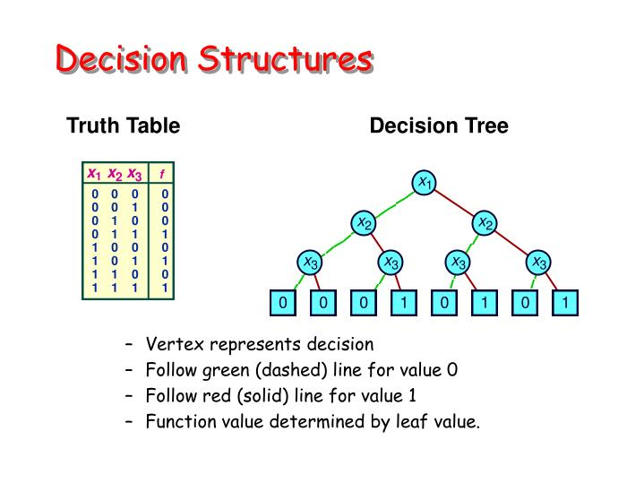 decision structures n.