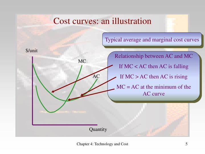 Cost curves: an illustration
