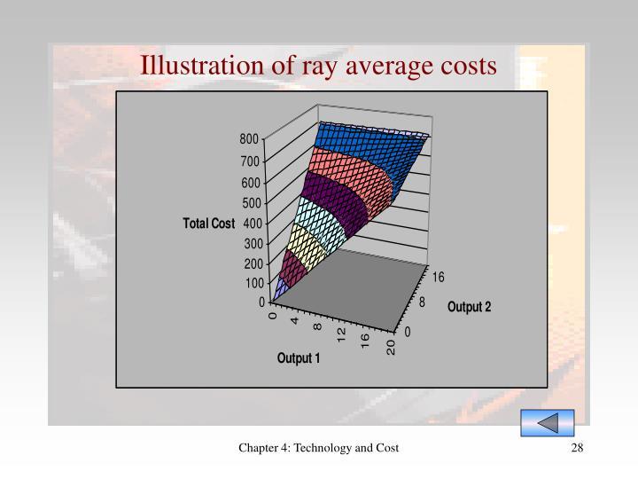 Illustration of ray average costs