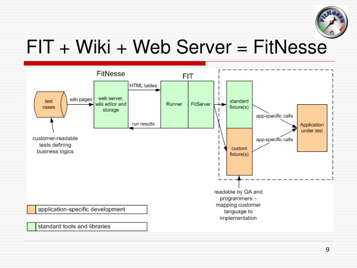 FIT + Wiki + Web Server = FitNesse