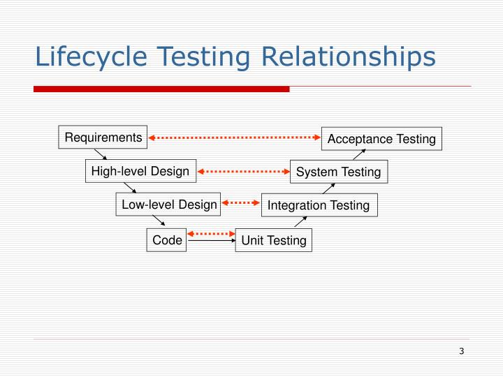 Lifecycle testing relationships