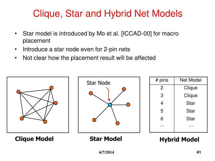 Clique, Star and Hybrid Net Models