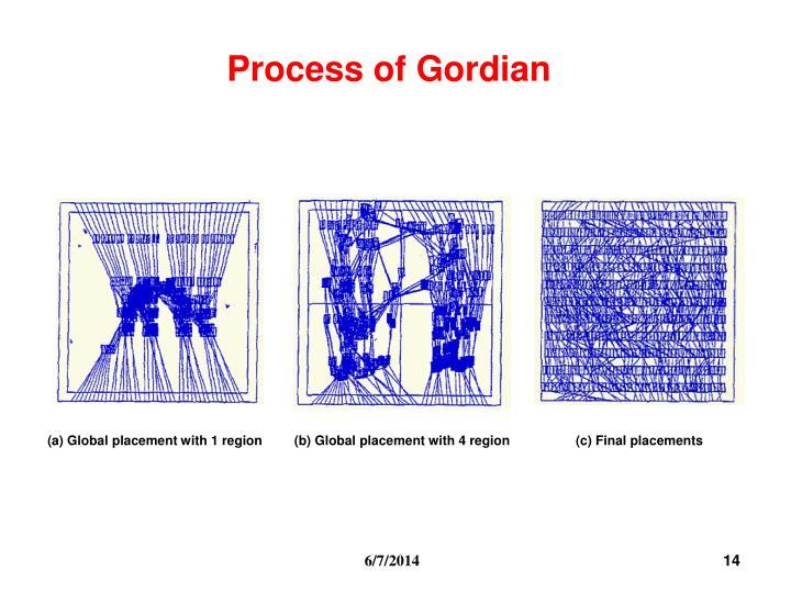 Process of Gordian