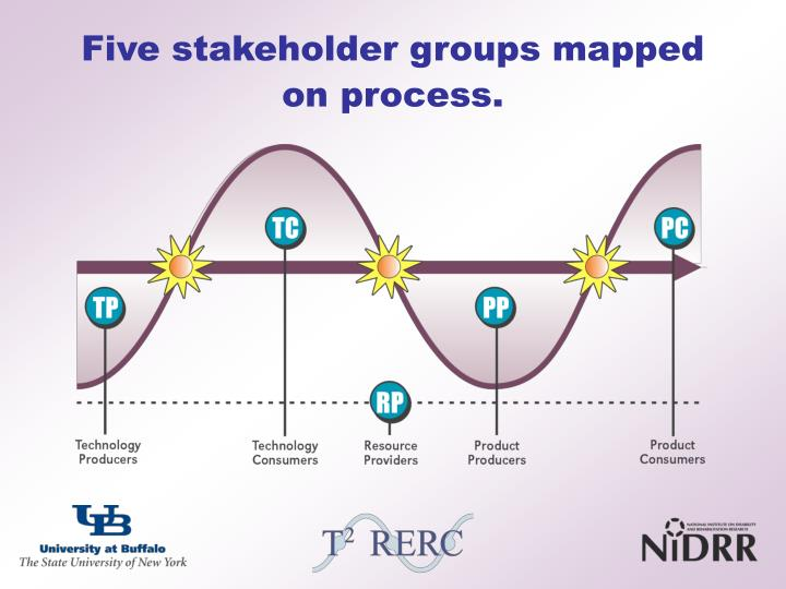 Five stakeholder groups mapped on process.