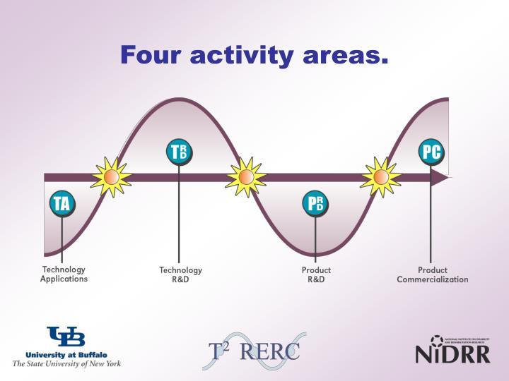 Four activity areas.