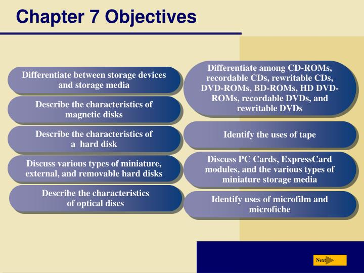 chapter 7 objectives n.