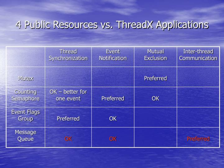 4 Public Resources vs. ThreadX Applications