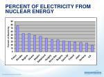 percent of electricity from nuclear energy
